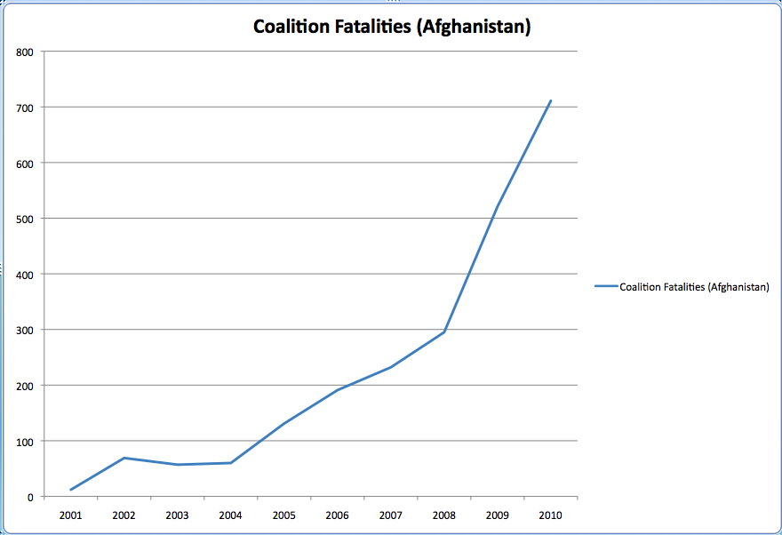 Coalition Fatalities(2)